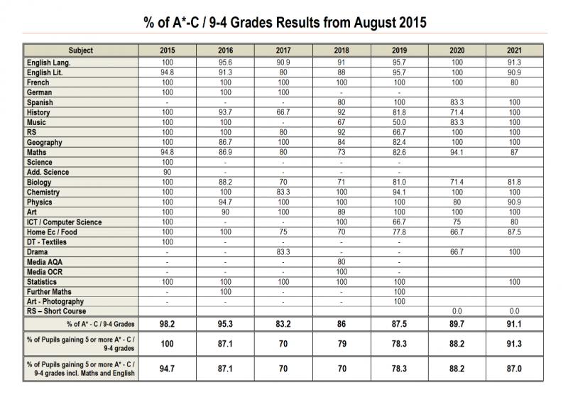 Table of Hollygirt School GCSE Results 2015-2021